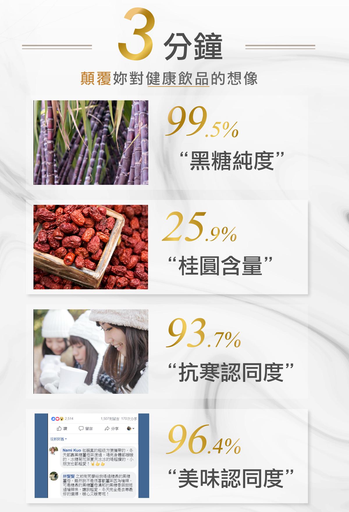 桂圓紅棗糖磚內容 1.黑糖純度-99.5% 2.桂圓含量-34.5% 3.紅棗含量-25.9% 3.抗寒認同度-83.7% 4.美味認同度-96.4%