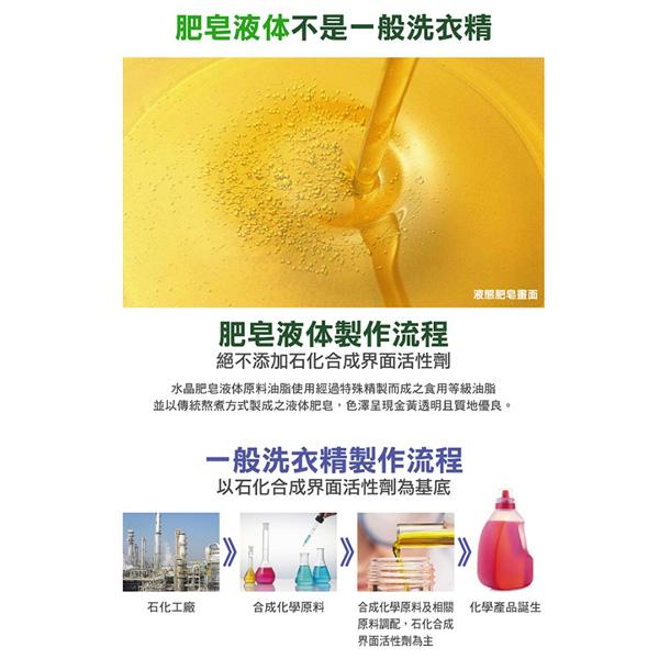 南僑水晶肥皂液體皂洗衣精 補充包1600ml*6入/箱-商品簡介圖3